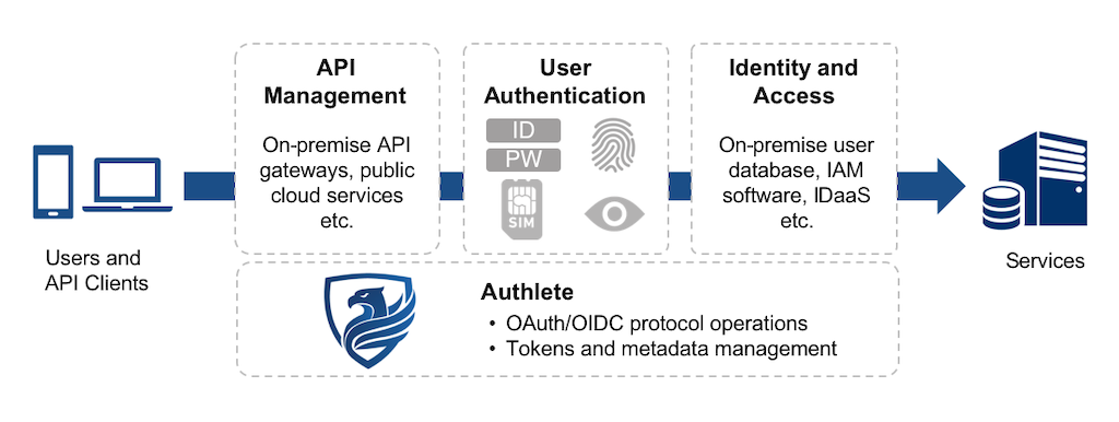 Autholete only focuses on authorization functions; you can thus integrate Authlete with any authentication and API Gateway/Management solutions.