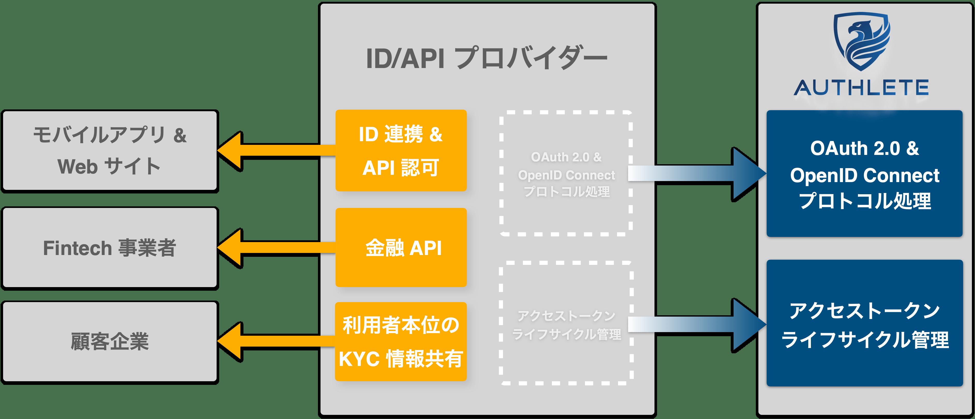 Authlete は API 認可のための BaaS (Backend as a Service) です。Authlete が提供する API を活用することで、簡単かつ安全に OAuth 2.0 や OpenID Connect の実装が可能となります。