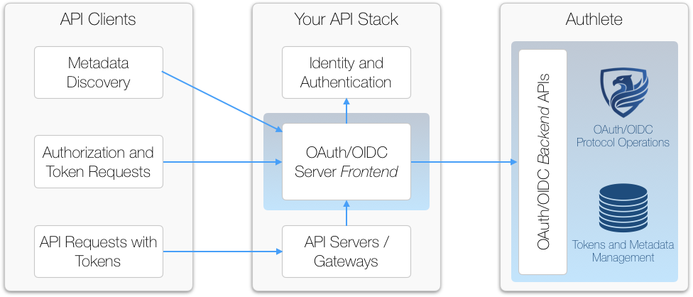 Authlete is a backend as a service and provides APIs that enable developers to implement and manage OAuth 2.0 and OpenID Connect flexibely, securely and quickly.