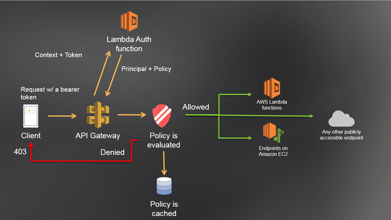 custom auth workflow with AWS